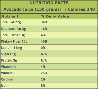 Avocado Juice Nutrition Table