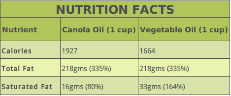 Canola Oil vs. Vegetable Oil Nutrition