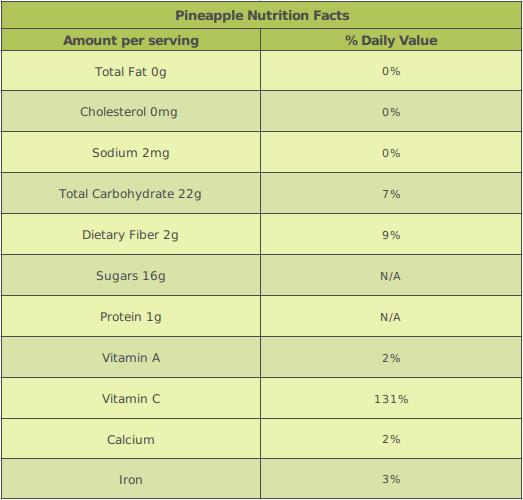 Pineapple Nutrition