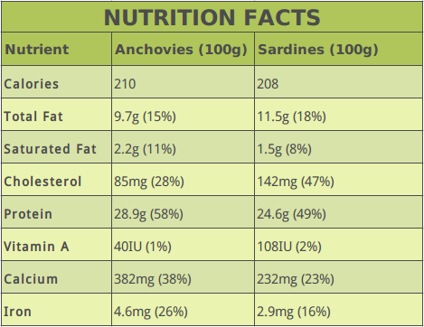 Anchovies Vs Sardines Nutrition