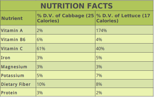 Cabbage Vs. Lettuce: Nutrition Table with Differences