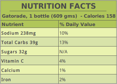 Gatorade Nutrition Data