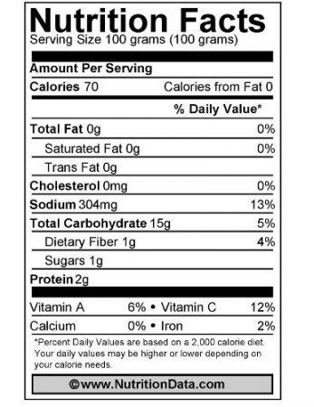 Polenta Nutrition