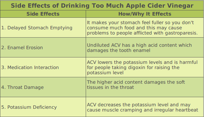 Side Effects of ACV