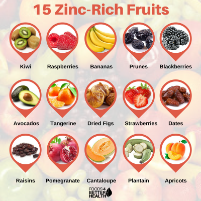 Vegetables Contain Zinc Zinc rich fruits 15 foods to include in your diet 15 zinc rich fruits workwithnaturefo