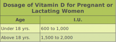 Vitamin D Dosage for Pregnant Women