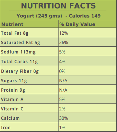 Yogurt Nutrition