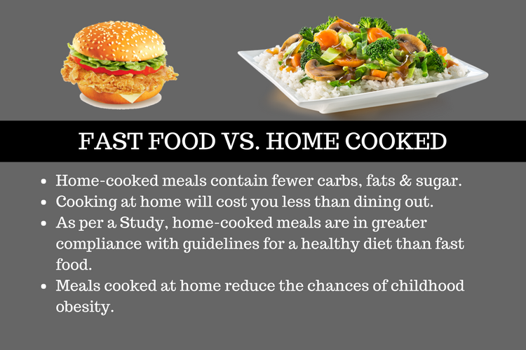 fast foods vs home made foods Most junk food falls into the categories of either snack food or fast food and then there are things like breakfast cereals they seem innocent enough, but some of them could definitely be considered junk food, as they mostly contain sugar or high-fructose corn syrup and white flour or milled corn calories from snack foods popular snack.