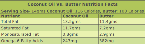 Coconut Oil Vs. Butter Nutrition Facts