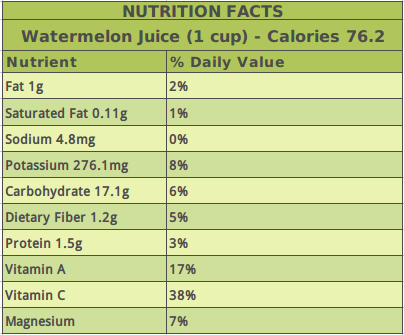 Watermelon Juice Nutrition Facts