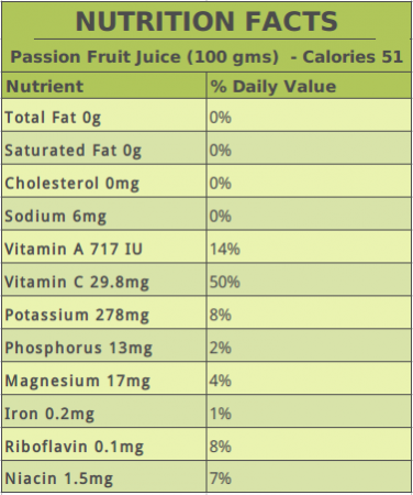 Passion Fruit Juice Nutrition Facts