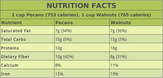Pecans vs. Walnuts Nutrition